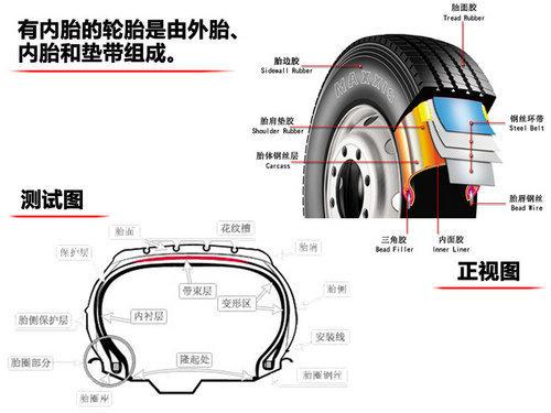 鞋子很重要 10万以内自主车轮胎尺寸大调查高清图片