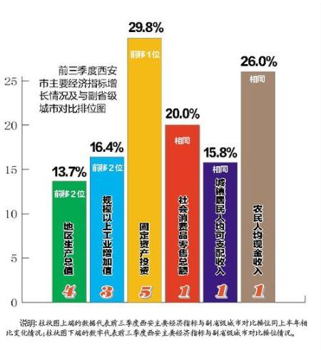 前三季度西安市主要经济指标增长情况