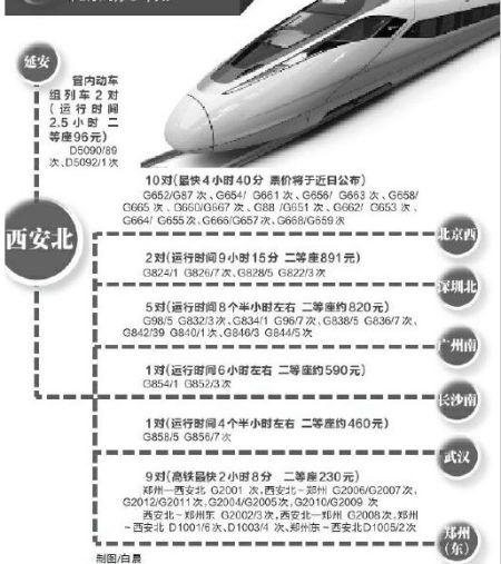届时,西安到北京最快只需4小时40分,票价及具体列车运行时刻表将于