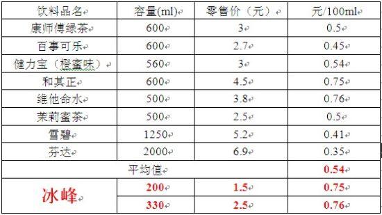 随机挑选的八种饮料每100毫升价格对比。