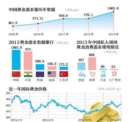 """中國黃金市場-引領金融行業走向""""共融""""薩摩耶金服賦能中國傳統金融晉級"""