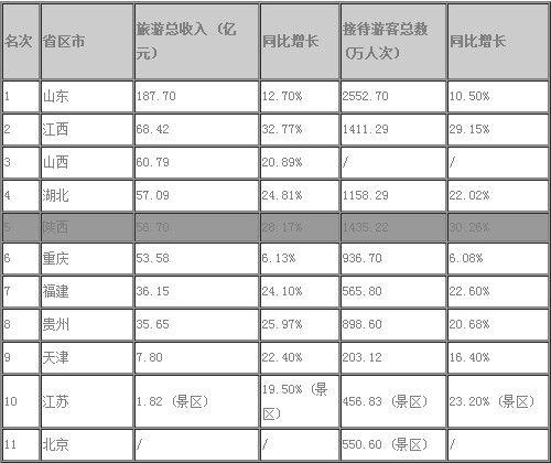 國慶各省旅游收入排行_五一旅游收入排行榜