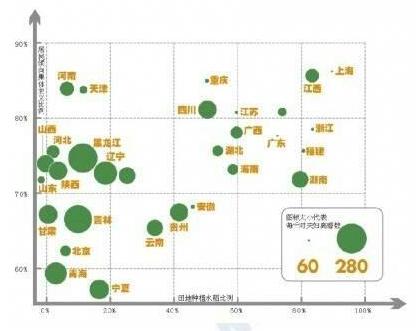 本图横轴代表各省份田地种植水稻比例,本图纵轴代表各省份居民倾向集体主义的比例
