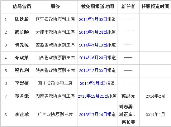 在十八大后落马的省部级官员部分表格。