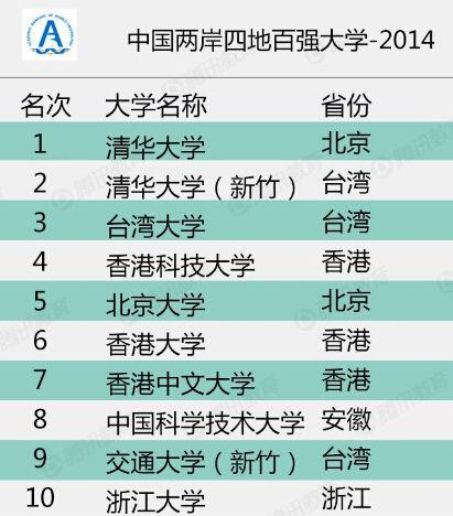排名_2014中国两岸四地大学排名:清华大学居首