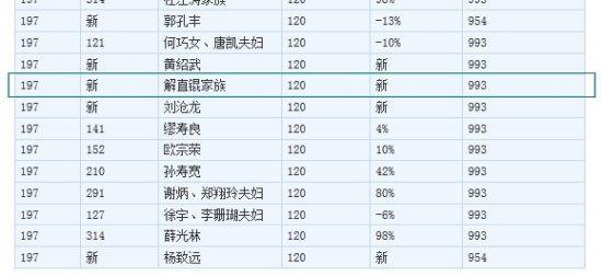 毛阿敏老公解直锟身价百亿 首进胡润富豪榜(图)