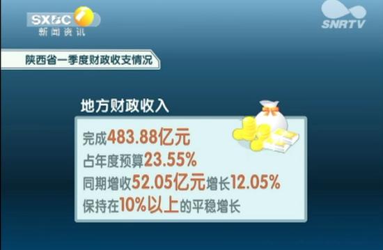 陕西省一季度财政收支情况
