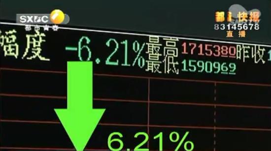 股市过山车 八连涨后大跳水